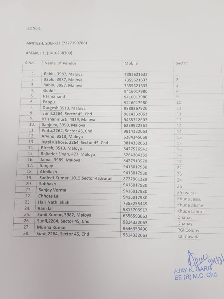 List of Officials/Employees of M.C.C. Assigned to Ensure Proper Supply of Vegetables/Fruits in Chandigarh during Coronavirus Lockdown 2