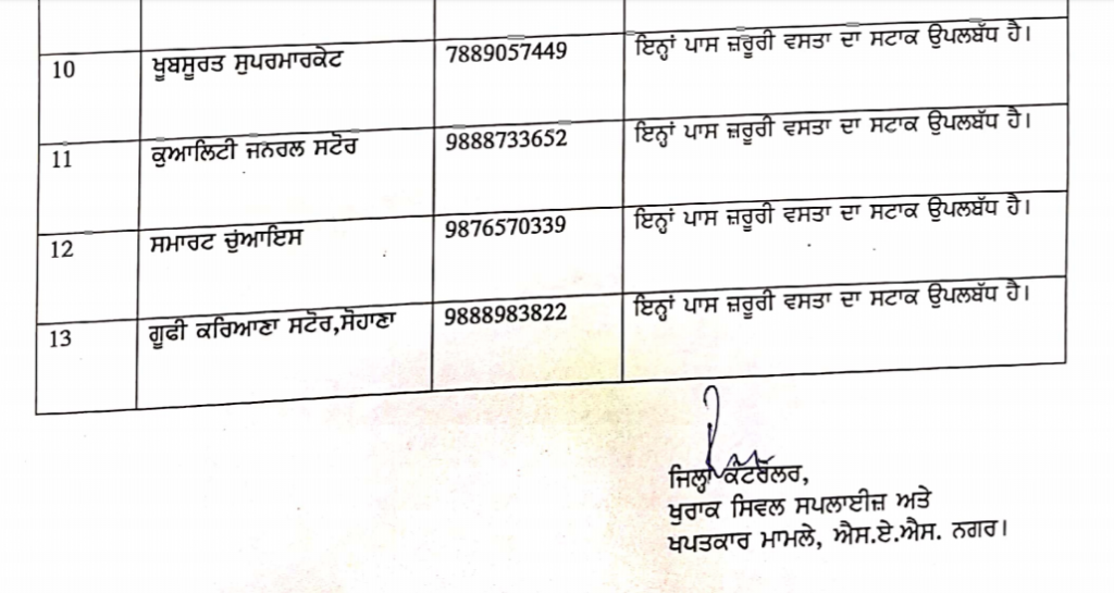 List of Contact Persons to ensure Proper Supply of essentials in Mohali during Coronavirus Lockdown 6